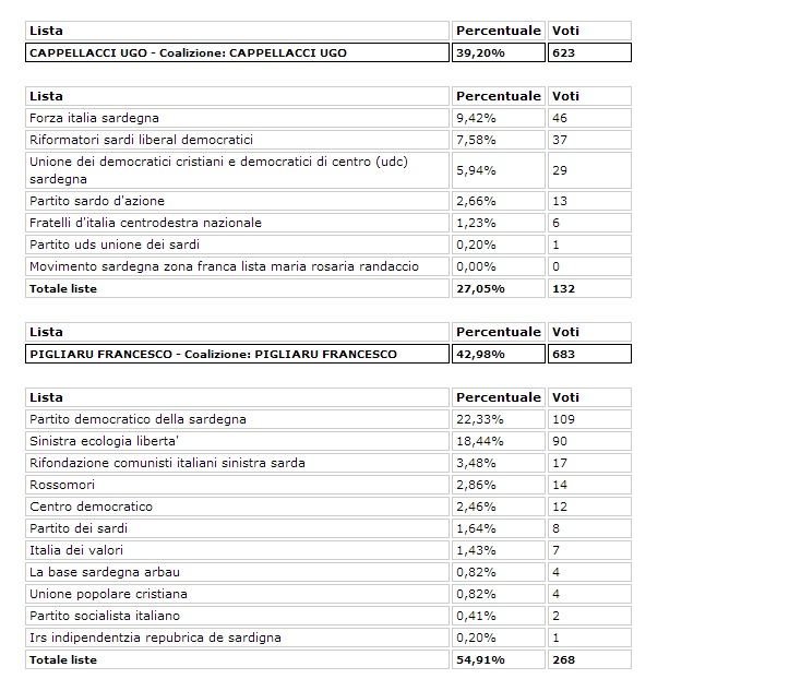 risultati elezioni sardegna 3