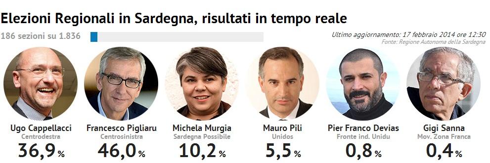 risultati elezioni sardegna 4