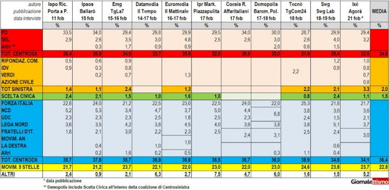 sondaggi governo renzi 1