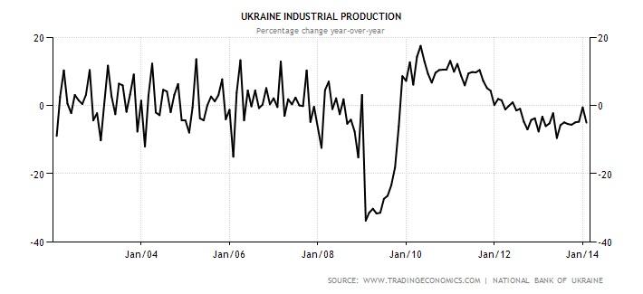ucraina crisi economica 2
