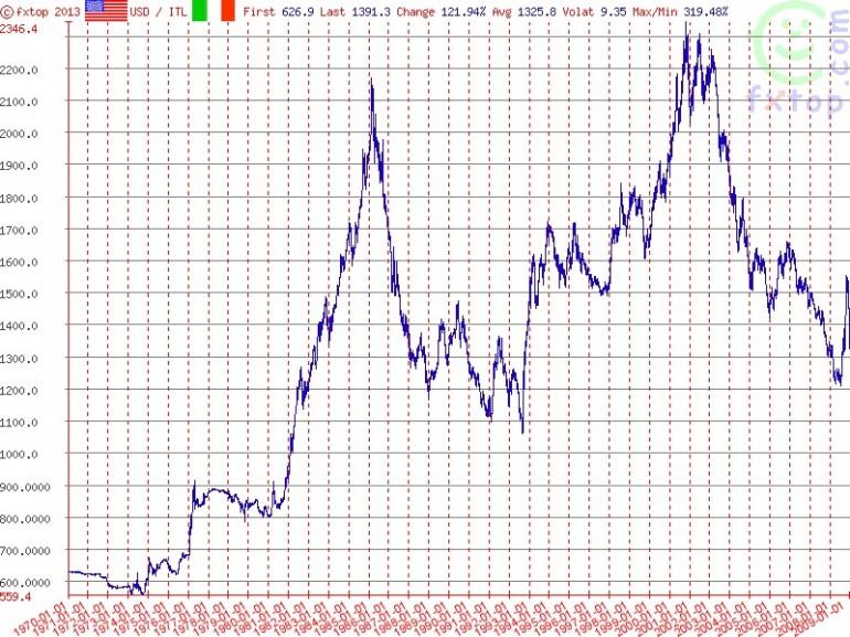 uscire dall'euro bufale svalutazione 2