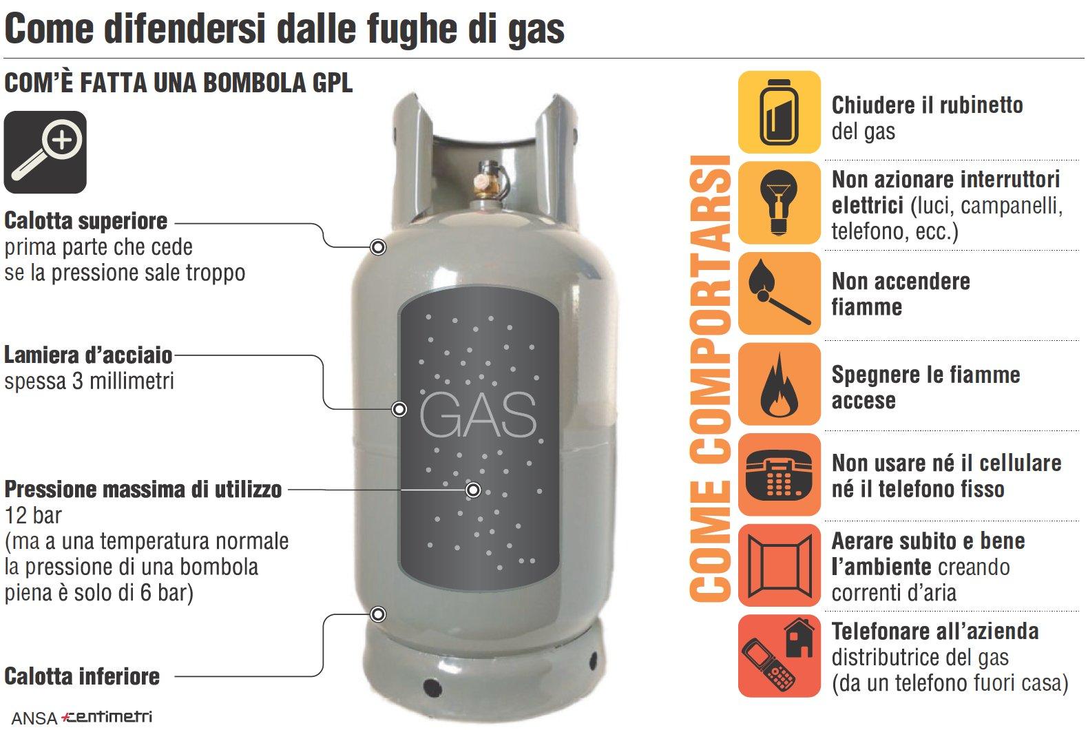 Come difendersi dalle fughe di gas giornalettismo - Bombole di gas per cucinare ...