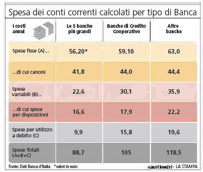 http://www.giornalettismo.com/wp-content/uploads/2014/03/conto-corrente-costi.jpg
