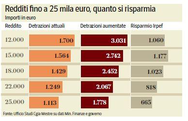 detrazioni busta paga 80 euro