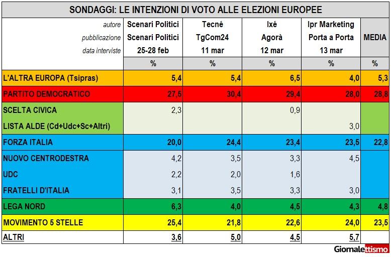 sondaggi elezioni europee al 14 marzo
