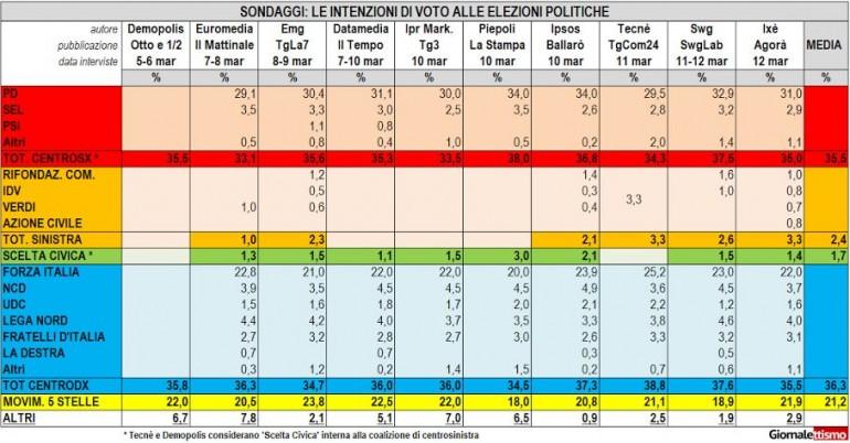 sondaggi senato italicum 1