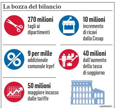 Bilancio Roma Ignazio Marino Daniela Morgante 2