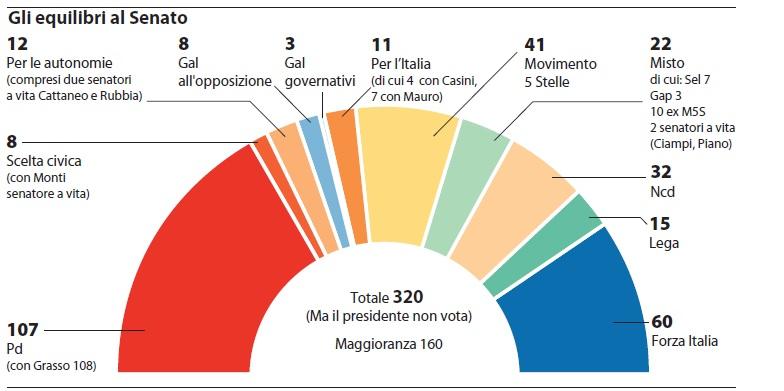 Quanti voti servono a matteo renzi per la riforma del for Quanti senatori