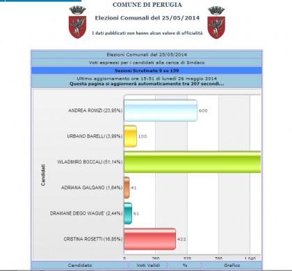Elezioni amministrative 2014 Vladimiro Boccali