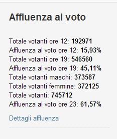 elezioni regionali abruzzo risultati 1