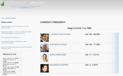 elezioni regionali abruzzo risultati 2