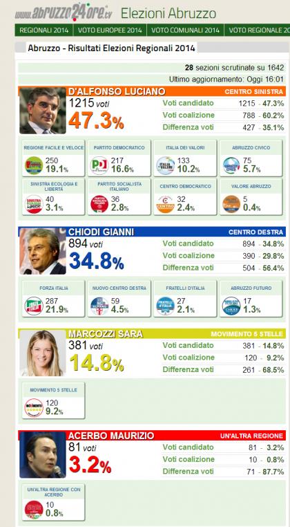 elezioni regionali abruzzo risultati 5
