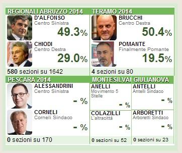 elezioni regionali abruzzo risultati 9