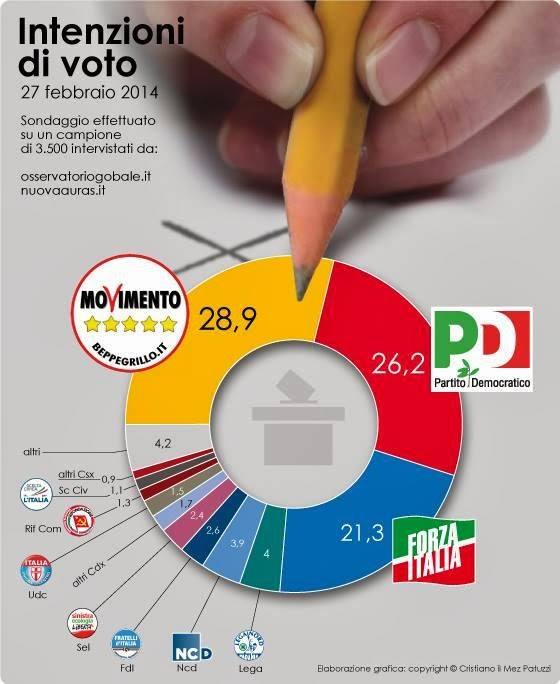 sondaggio m5s primo partito 1