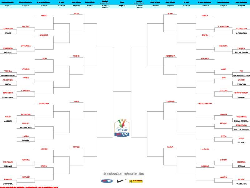 Il tabellone della Coppa Italia 2014-2015 (fonte Serie A Tim-Facebook)