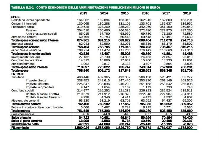Screenshot del Documento di Economia e Finanza 2014