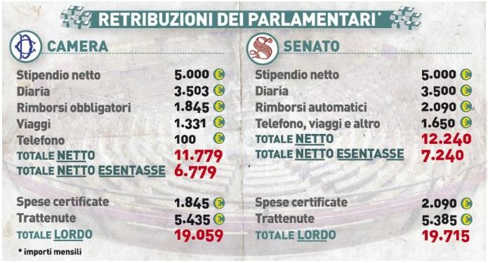stipendio dei parlamentari