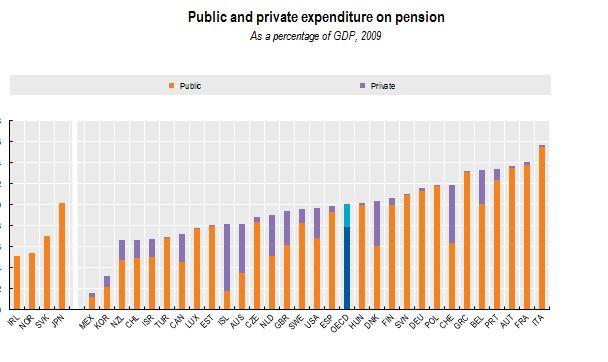 La spesa previdenziale nei paesi Ocse, fonte Ocse