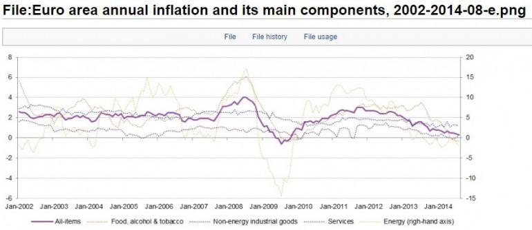 Inflazione dell'eurozona dall'introduzione della moneta unica, Eurostat