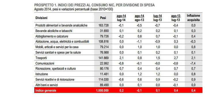Indice dei prezzi al consumo per divisione di spesa nel mese di agosto, Istat