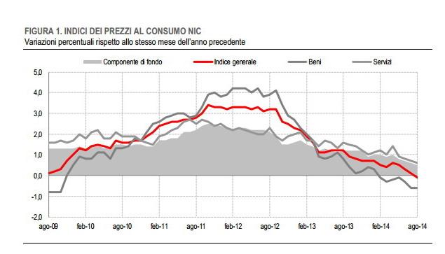 I prezzi al consumo negli ultimi 2 anni, Istat