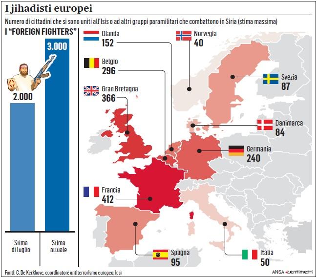 jihadisti europa