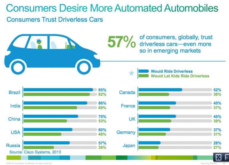 Esiste già un evidente gradimento tra i consumatori per le auto-robot