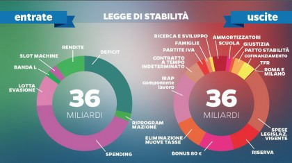 matteo renzi legge di stabilità spending review 1