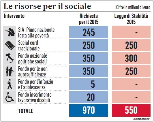 tagli governo sociale