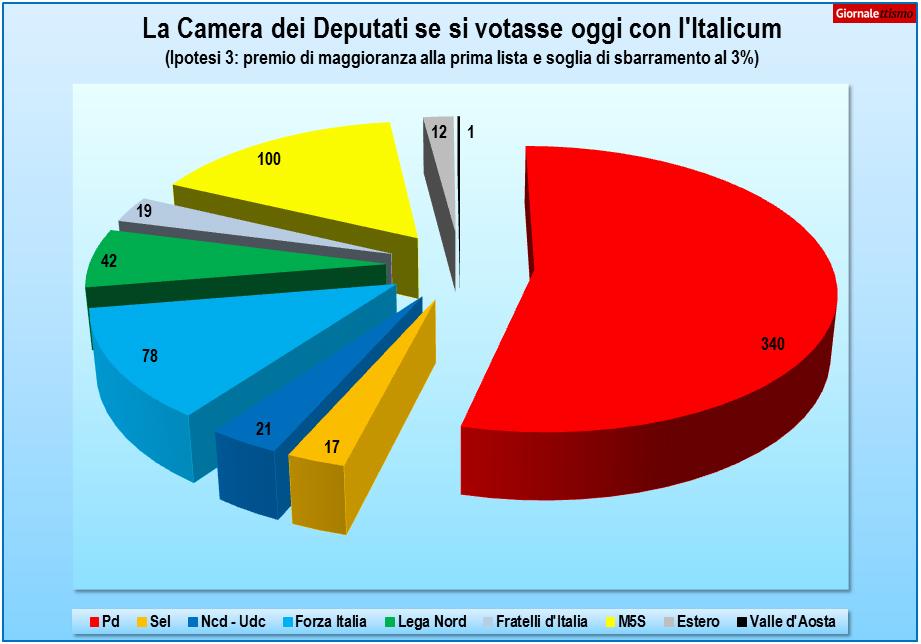 Riforma elettorale ecco come sarebbe la camera dei for Video camera dei deputati