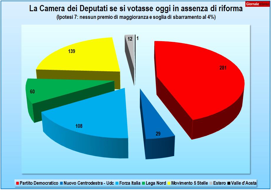 camera dei deputati italicum ipotesi 7