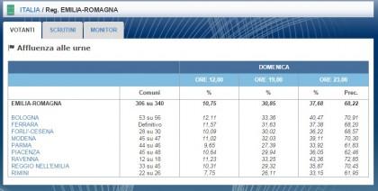 elezioni regionali emilia romagna 20