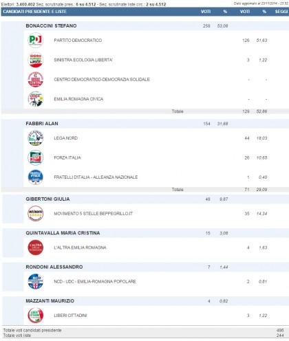 elezioni regionali emilia romagna 24