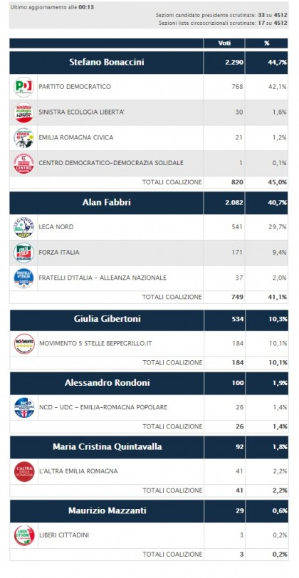elezioni regionali emilia romagna 28