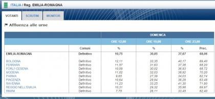 elezioni regionali emilia romagna 29