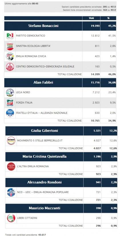 elezioni regionali emilia romagna 30