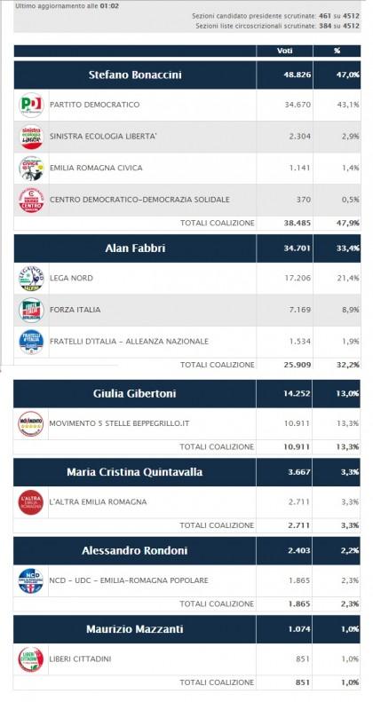 elezioni regionali emilia romagna 31