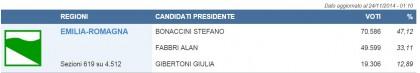 elezioni regionali emilia romagna 32