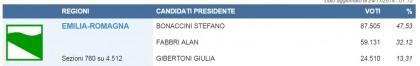elezioni regionali emilia romagna 33