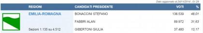elezioni regionali emilia romagna 34