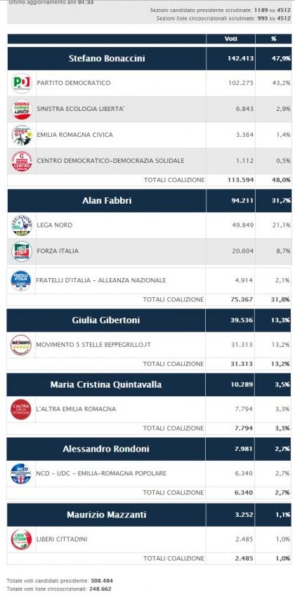 elezioni regionali emilia romagna 35