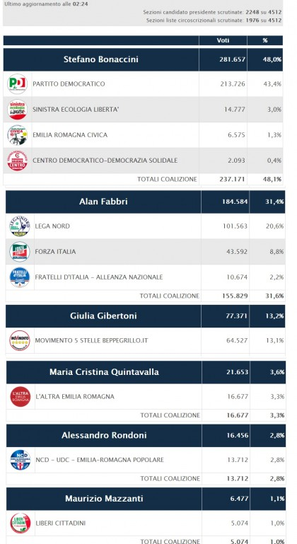 elezioni regionali emilia romagna 41
