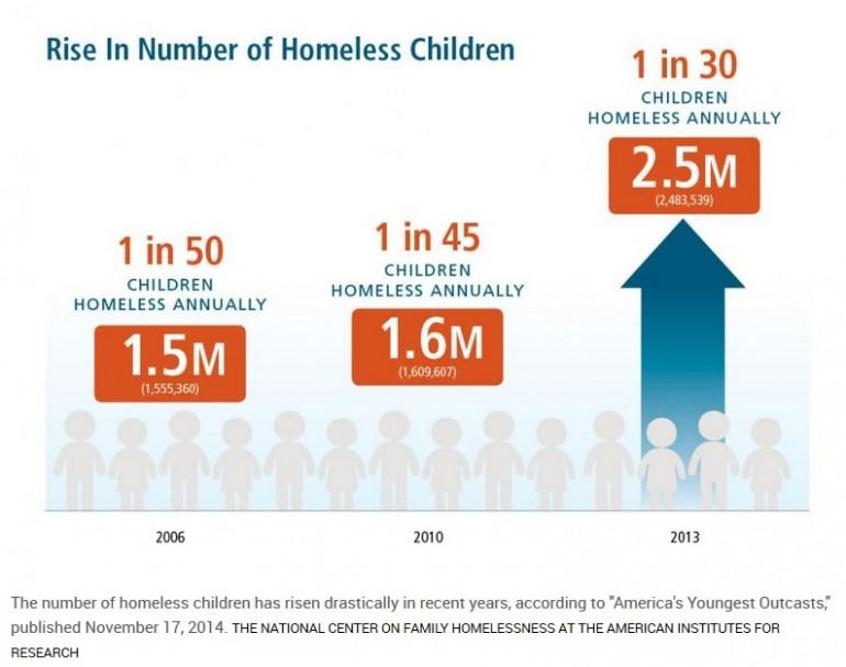 homeless america