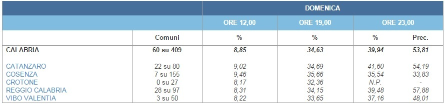 risultati elezioni regionali calabria 2014 10