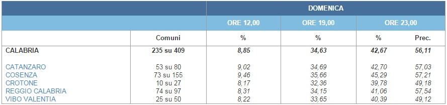 risultati elezioni regionali calabria 2014 11