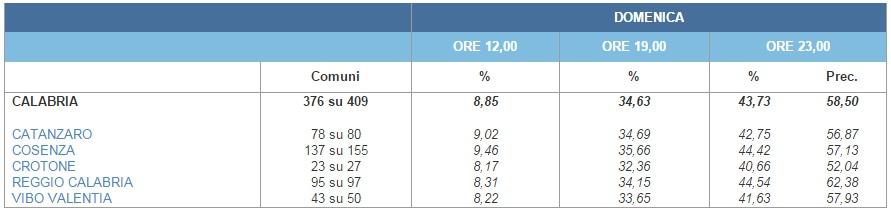 risultati elezioni regionali calabria 2014 12