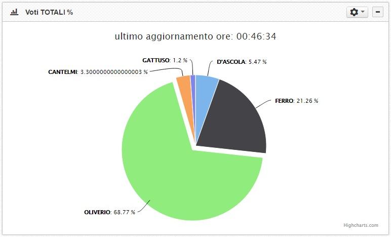 risultati elezioni regionali calabria 2014 15