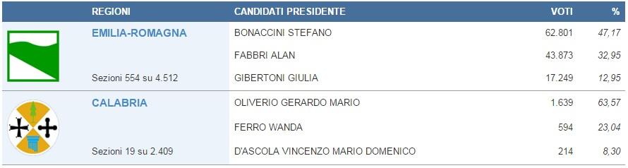 risultati elezioni regionali calabria 2014 17