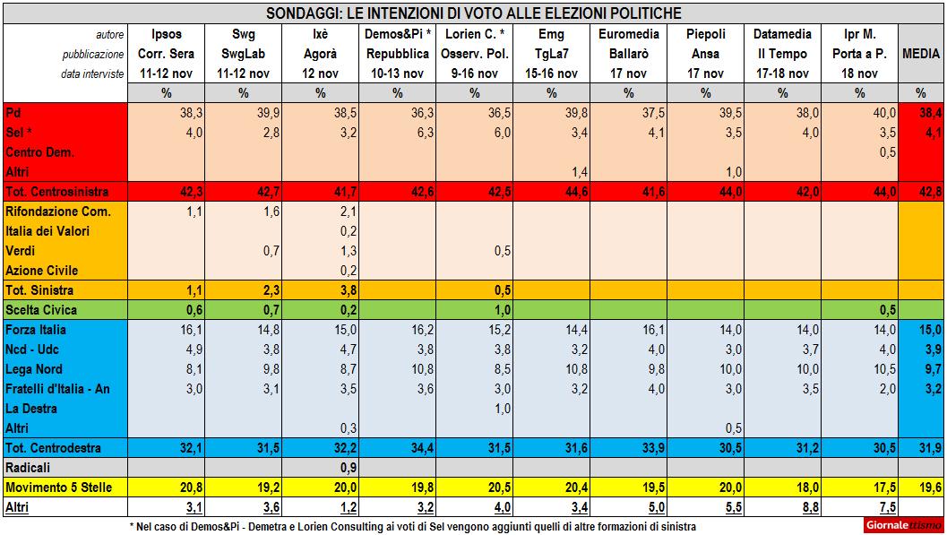 sondaggi elettorali 20 novembre