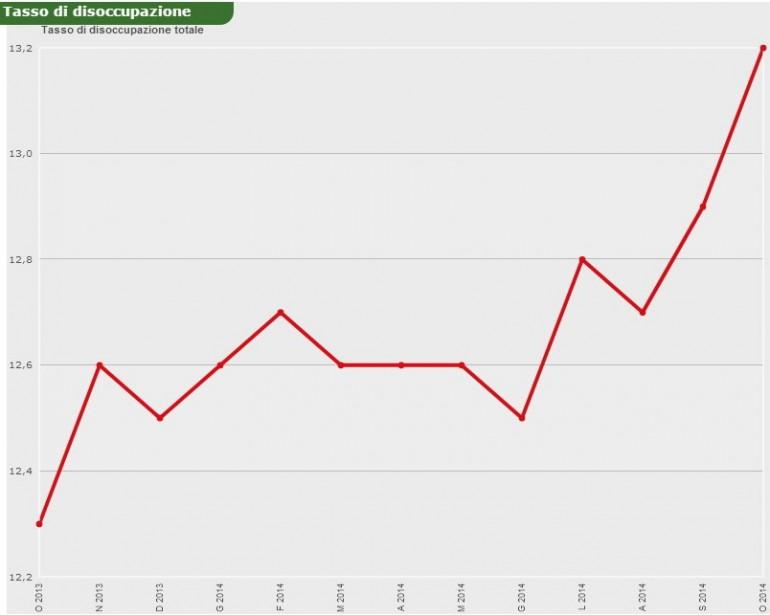 Tasso di disoccupazione da ottobre 2013 a ottobre 2014. Istat.it